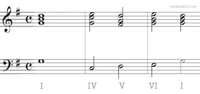 Semiotica della musica - Successione accordi. Armonia