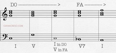 Esempio armonia - Semiotica della musica - Settima Dominante