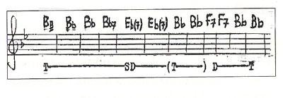 Giro di Blues - Semiotica della musica - Analisi
