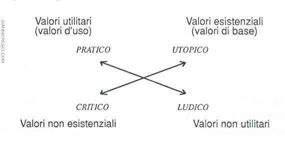Jean-Marie Floch Quadrato semiotico