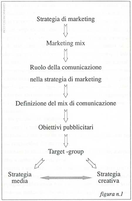 Strategia di Marketing e mix di comunicazione