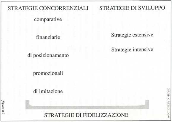 Strategie Pubblicitarie - Concorrenziali VS di sviluppo