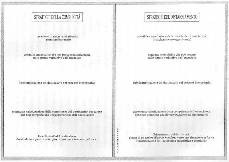 Seduzione: Strategie della complicità e strategie del distanziamento